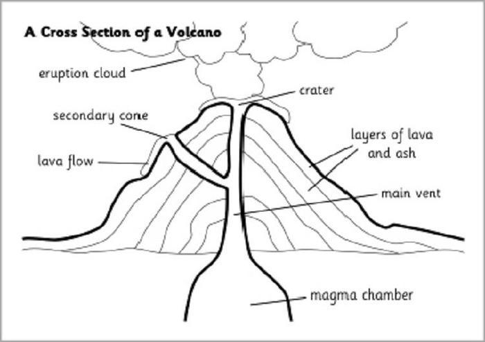 Diagram Volcano Coloring Pages